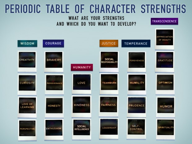 { The Science of Character } Character Strengths Can Be Learned, Practiced & Cultivated ...* | rethinked.org