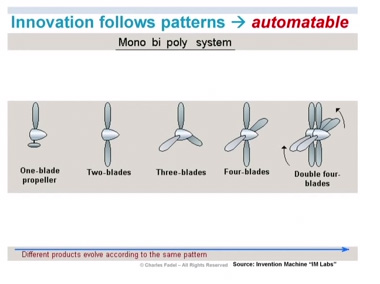 Charles-Fadel-innovation-patterns