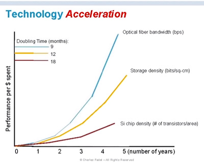 tech-acceleration-Charles-Fadel