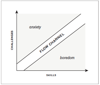 Between anxiety and bordeom lies flow: Csikszentmihalyi