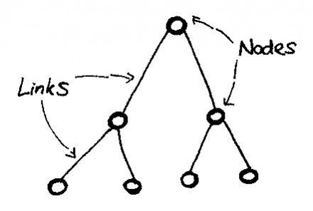 Semantic_Network_7_Nodes_6_Links
