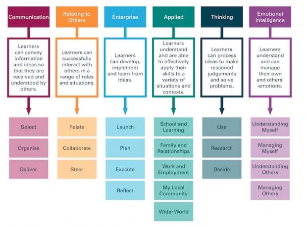 CREATE Framework | via http://www.studioschoolstrust.org/